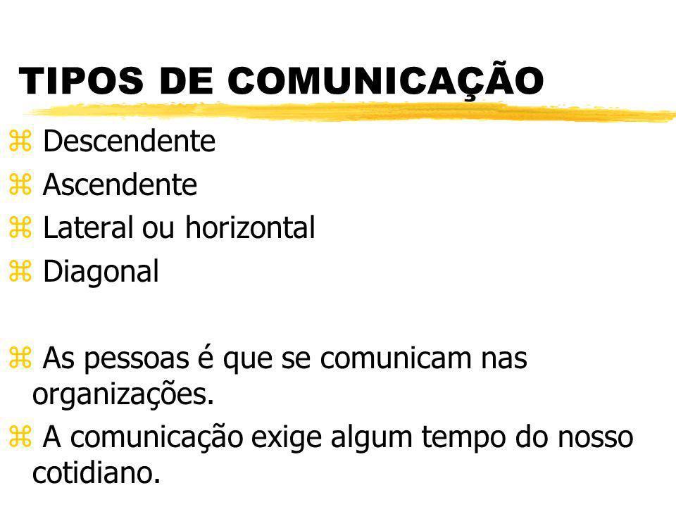 TIPOS DE COMUNICAÇÃO z Descendente z Ascendente z Lateral ou horizontal z Diagonal z As pessoas é que se comunicam nas organizações. z A comunicação e