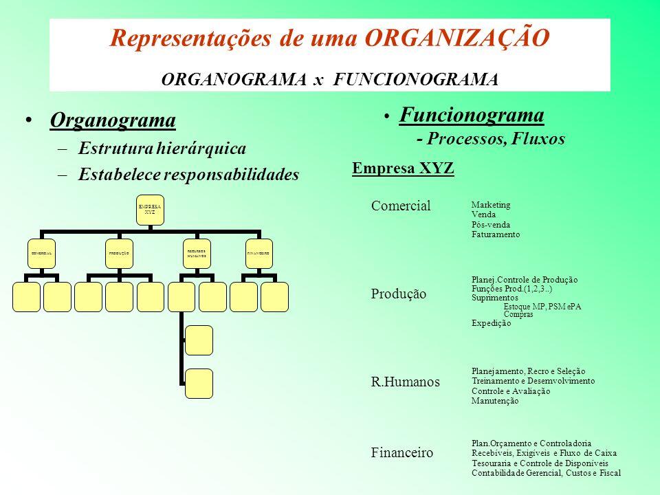 Representações de uma ORGANIZAÇÃO ORGANOGRAMA x FUNCIONOGRAMA Organograma –Estrutura hierárquica –Estabelece responsabilidades EMPRESA XYZ COMERCIA L