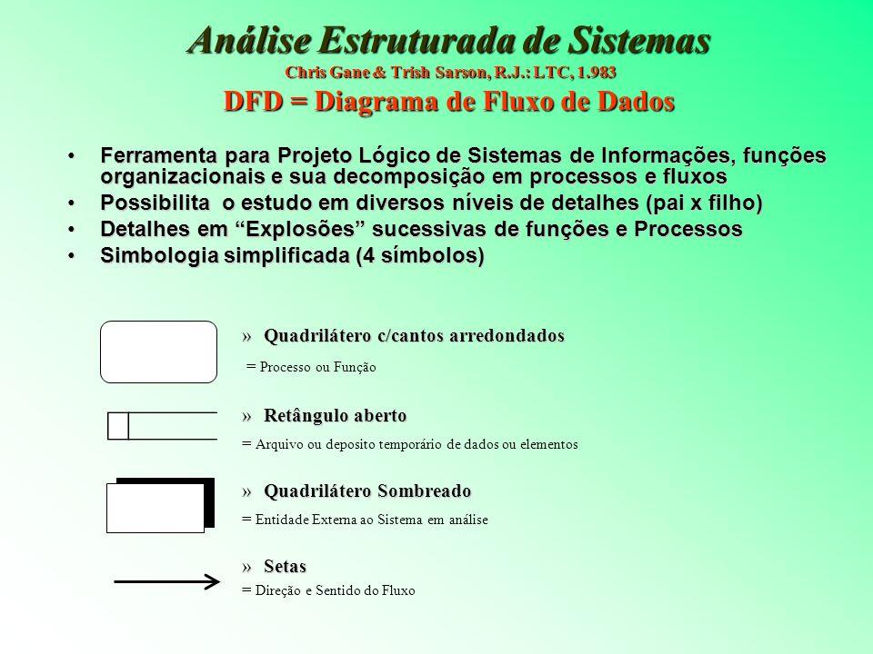 Análise Estruturada de Sistemas Chris Gane & Trish Sarson, R.J.: LTC, 1.983 DFD = Diagrama de Fluxo de Dados Ferramenta para Projeto Lógico de Sistema