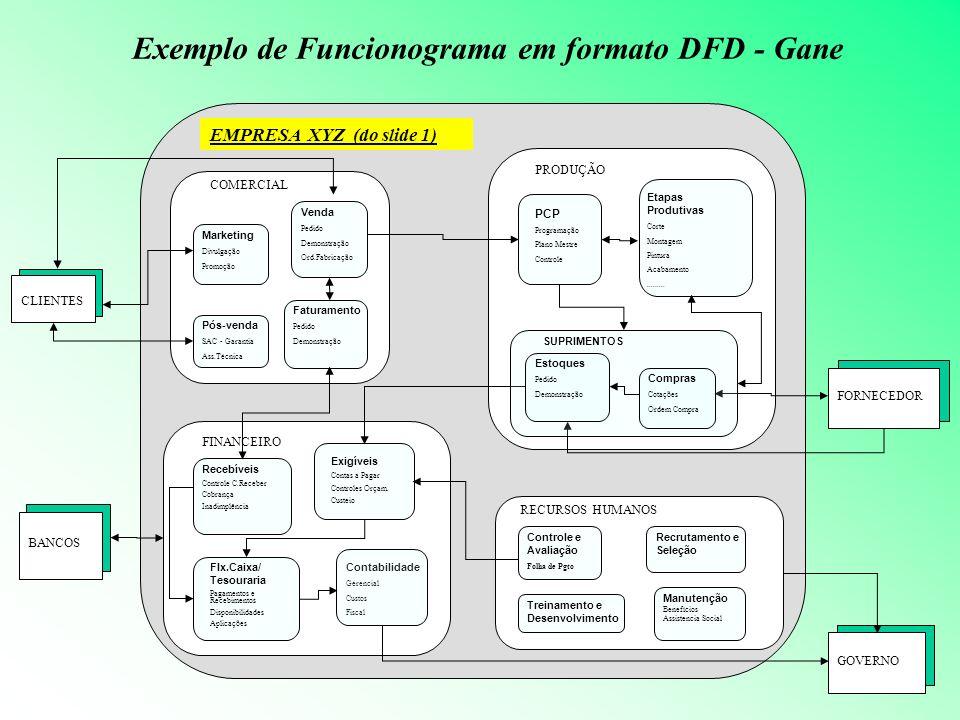 EMPRESA XYZ (do slide 1) Exemplo de Funcionograma em formato DFD - Gane COMERCIAL PRODUÇÃO FINANCEIRO RECURSOS HUMANOS Contabilidade Gerencial Custos