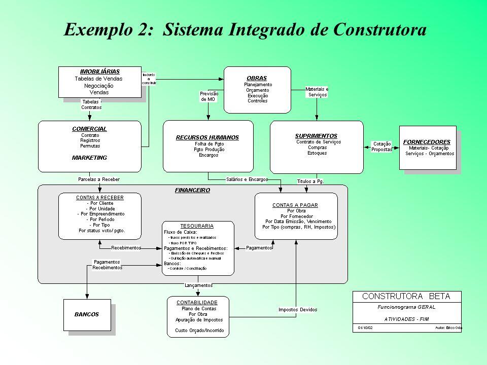 Exemplo 3: Sistema Integrado de IES