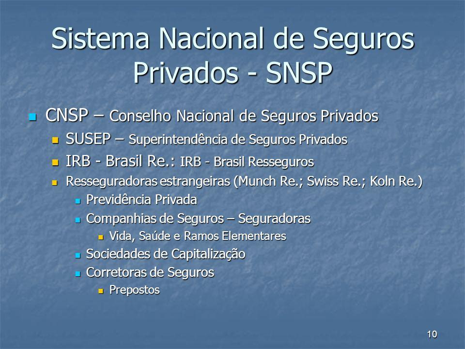 10 Sistema Nacional de Seguros Privados - SNSP CNSP – Conselho Nacional de Seguros Privados CNSP – Conselho Nacional de Seguros Privados SUSEP – Super