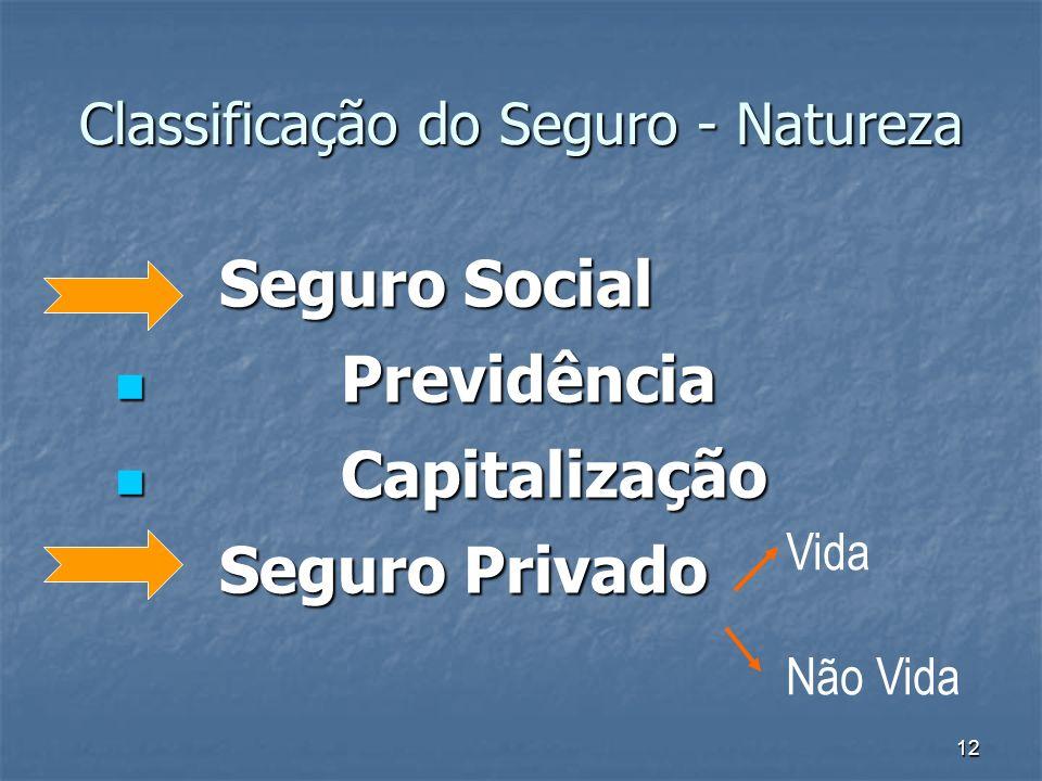 12 Classificação do Seguro - Natureza Seguro Social Previdência Previdência Capitalização Capitalização Seguro Privado Vida Não Vida