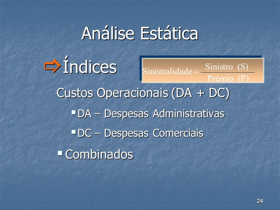 24 Análise Estática Índices Índices Custos Operacionais (DA + DC) DA – Despesas Administrativas DA – Despesas Administrativas DC – Despesas Comerciais