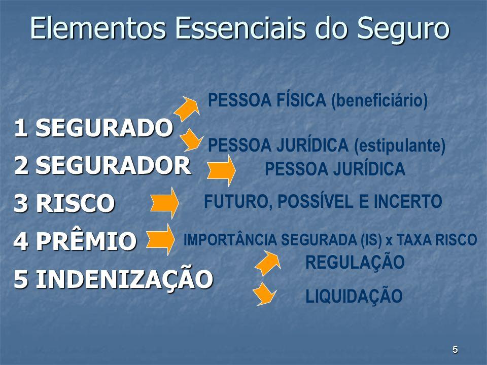5 Elementos Essenciais do Seguro 1 SEGURADO 2 SEGURADOR 3 RISCO 4 PRÊMIO 5 INDENIZAÇÃO PESSOA FÍSICA (beneficiário) PESSOA JURÍDICA (estipulante) PESS