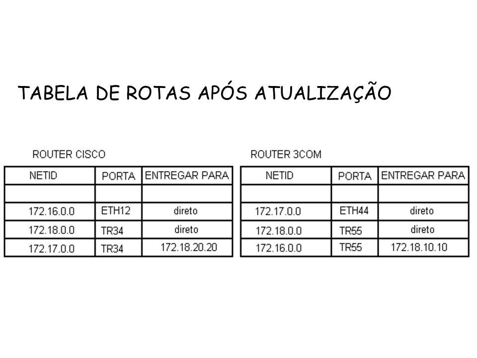 TABELA DE ROTAS APÓS ATUALIZAÇÃO