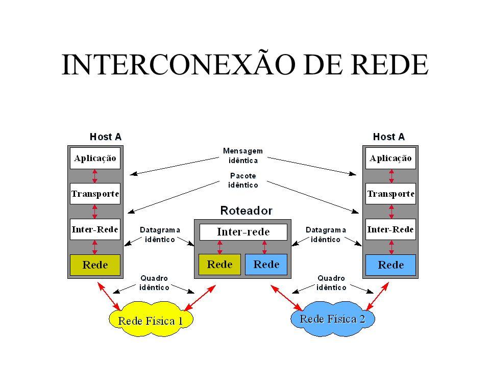 INTERCONEXÃO DE REDE
