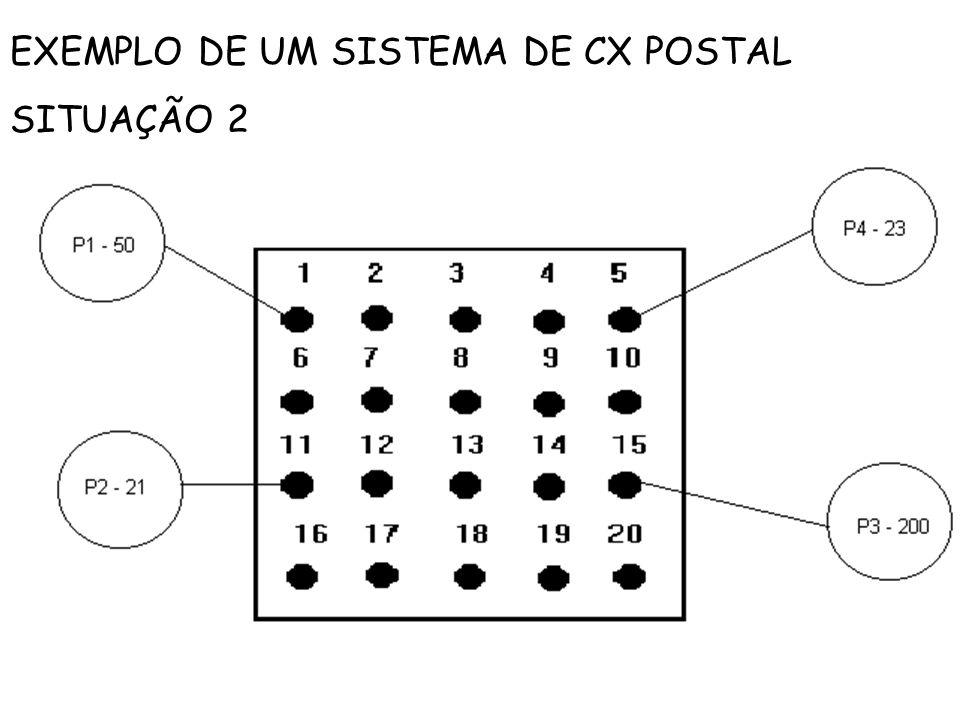 EXEMPLO DE UM SISTEMA DE CX POSTAL SITUAÇÃO 2