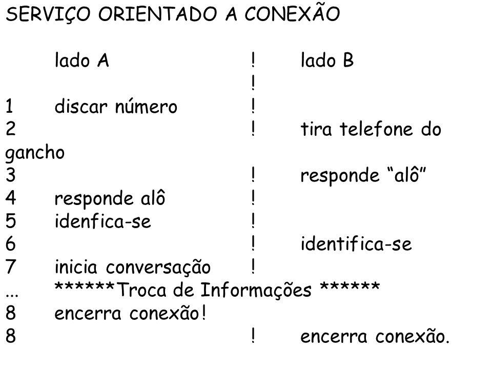 SERVIÇO ORIENTADO A CONEXÃO lado A!lado B .1discar número.