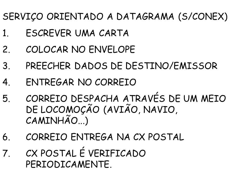 SERVIÇO ORIENTADO A DATAGRAMA (S/CONEX) 1.ESCREVER UMA CARTA 2.COLOCAR NO ENVELOPE 3.PREECHER DADOS DE DESTINO/EMISSOR 4.ENTREGAR NO CORREIO 5.CORREIO DESPACHA ATRAVÉS DE UM MEIO DE LOCOMOÇÃO (AVIÃO, NAVIO, CAMINHÃO...) 6.CORREIO ENTREGA NA CX POSTAL 7.CX POSTAL É VERIFICADO PERIODICAMENTE.