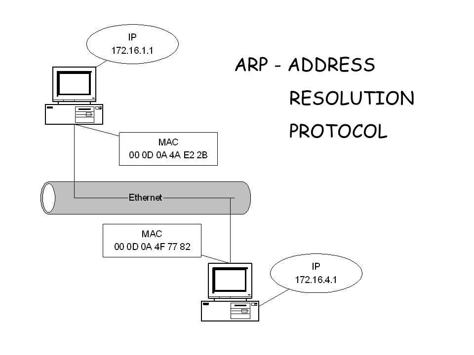 ARP - ADDRESS RESOLUTION PROTOCOL
