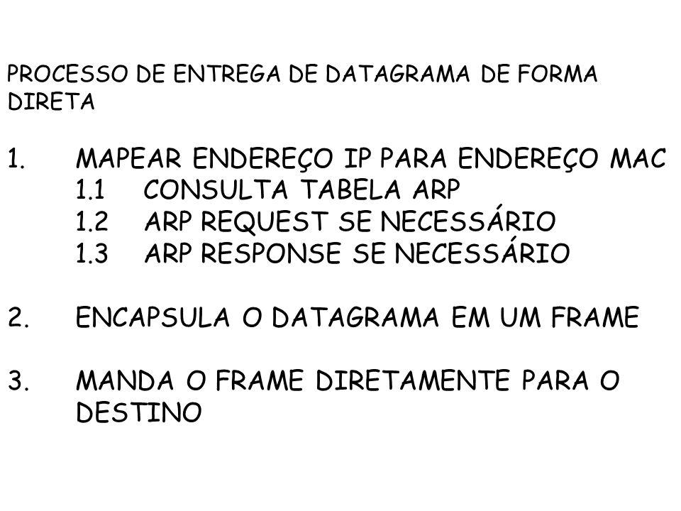 PROCESSO DE ENTREGA DE DATAGRAMA DE FORMA DIRETA 1.MAPEAR ENDEREÇO IP PARA ENDEREÇO MAC 1.1CONSULTA TABELA ARP 1.2ARP REQUEST SE NECESSÁRIO 1.3ARP RESPONSE SE NECESSÁRIO 2.ENCAPSULA O DATAGRAMA EM UM FRAME 3.MANDA O FRAME DIRETAMENTE PARA O DESTINO