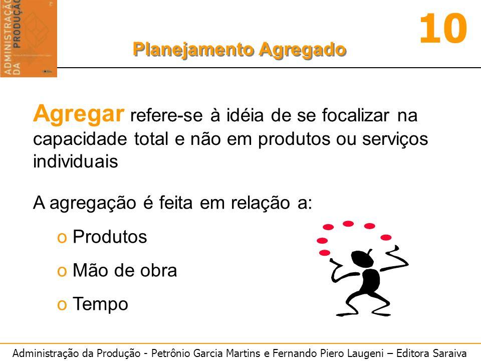 Administração da Produção - Petrônio Garcia Martins e Fernando Piero Laugeni – Editora Saraiva 10 Planejamento Agregado PLANO D - Plano de produção que atenda plenamente a demanda, EI = 150 em janeiro, EF=50 em dezembro.
