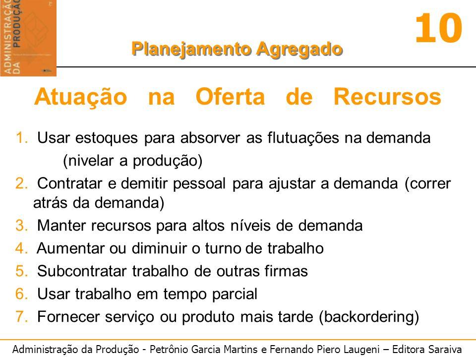 Administração da Produção - Petrônio Garcia Martins e Fernando Piero Laugeni – Editora Saraiva 10 Planejamento Agregado 1.
