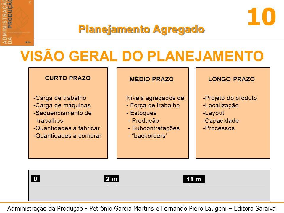 Administração da Produção - Petrônio Garcia Martins e Fernando Piero Laugeni – Editora Saraiva 10 Planejamento Agregado Exemplo de Planejamento : Demanda Mensal: