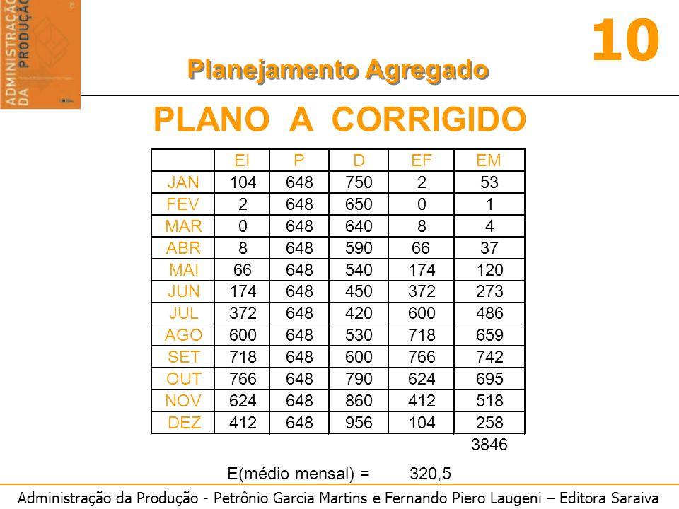 Administração da Produção - Petrônio Garcia Martins e Fernando Piero Laugeni – Editora Saraiva 10 Planejamento Agregado PLANO A CORRIGIDO
