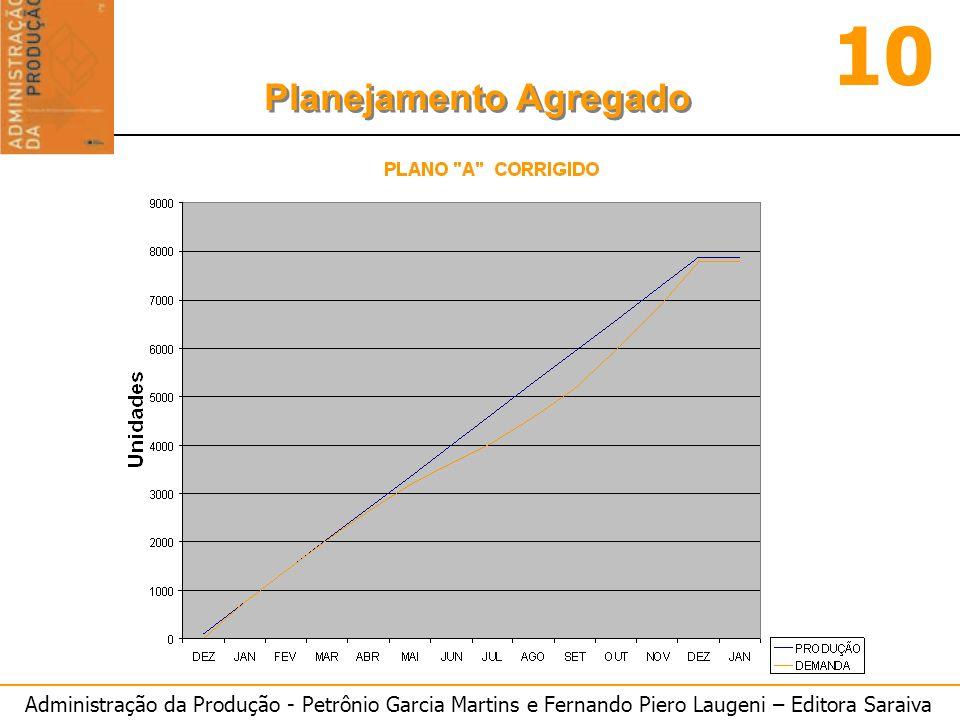 Administração da Produção - Petrônio Garcia Martins e Fernando Piero Laugeni – Editora Saraiva 10 Planejamento Agregado