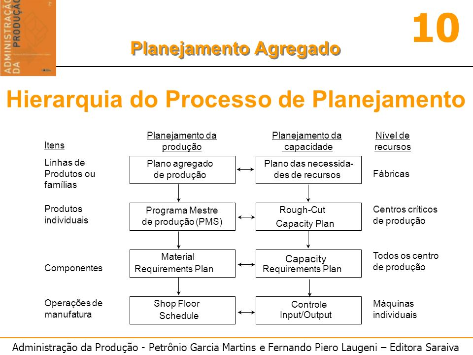 Administração da Produção - Petrônio Garcia Martins e Fernando Piero Laugeni – Editora Saraiva 10 Planejamento Agregado PLANO D