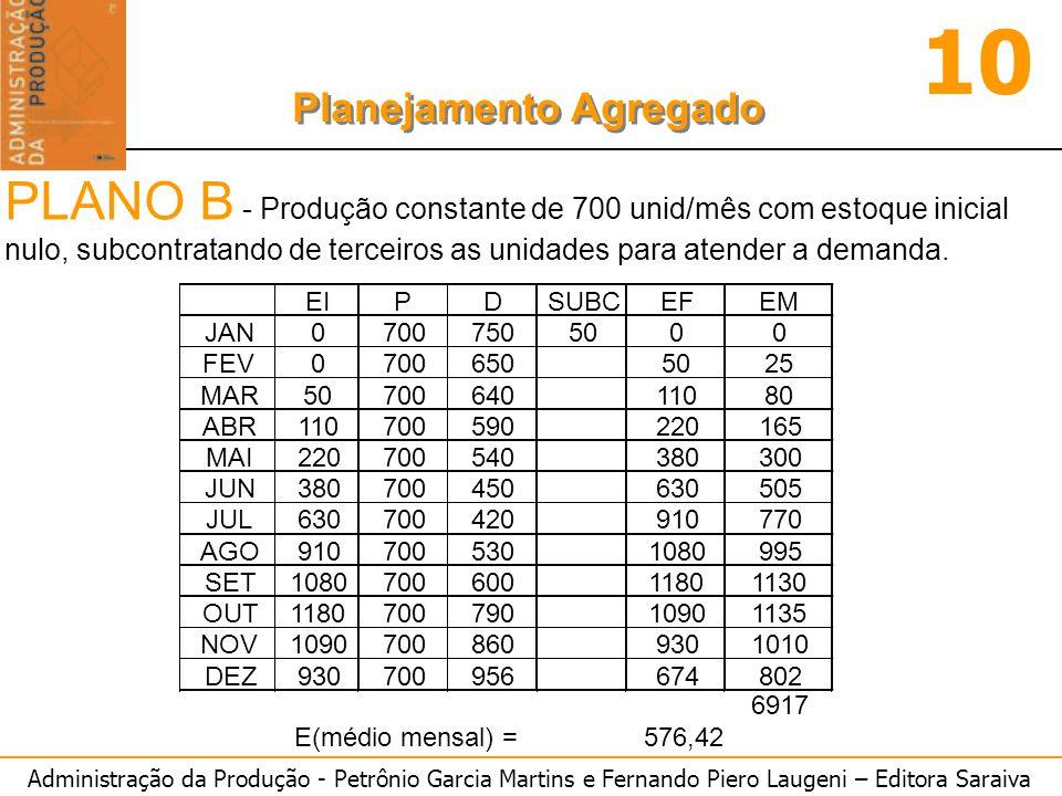 Administração da Produção - Petrônio Garcia Martins e Fernando Piero Laugeni – Editora Saraiva 10 Planejamento Agregado PLANO B - Produção constante de 700 unid/mês com estoque inicial nulo, subcontratando de terceiros as unidades para atender a demanda.