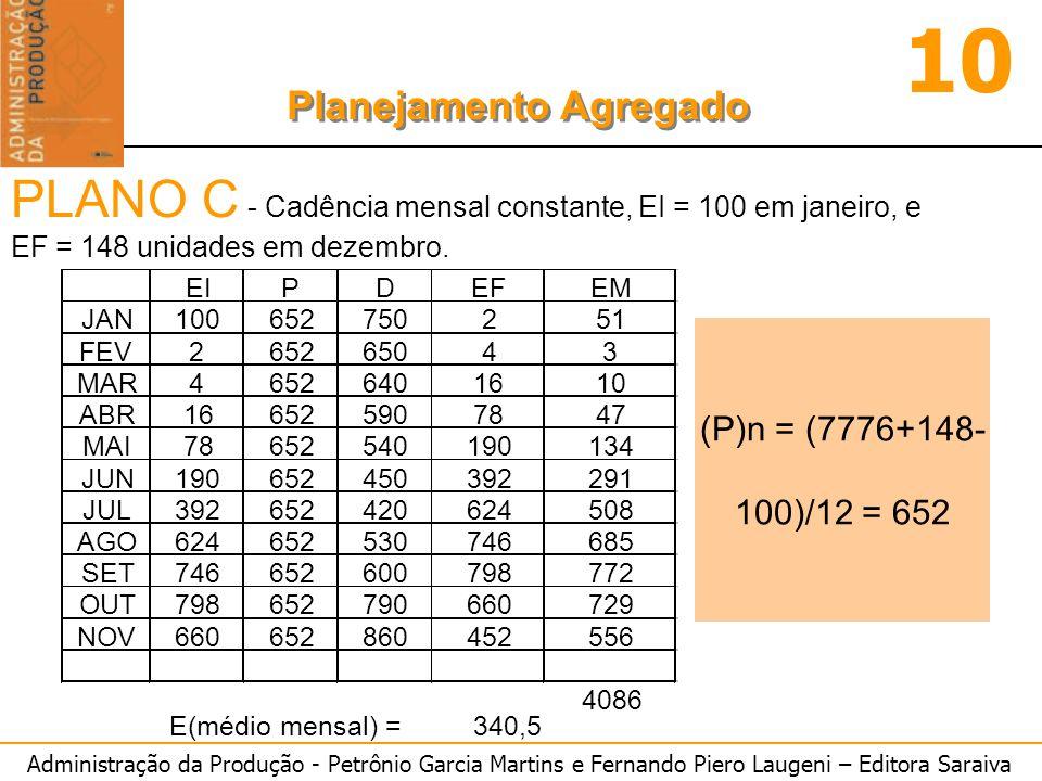 Administração da Produção - Petrônio Garcia Martins e Fernando Piero Laugeni – Editora Saraiva 10 Planejamento Agregado (P)n = (7776+148- 100)/12 = 652 PLANO C - Cadência mensal constante, EI = 100 em janeiro, e EF = 148 unidades em dezembro.