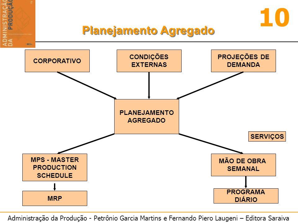 Administração da Produção - Petrônio Garcia Martins e Fernando Piero Laugeni – Editora Saraiva 10 Planejamento Agregado (NP) = 7776+0-0 (P) = 7776/12 (P) = 648 unid/mês FAZENDO O (EI) JAN = 104 Unid PLANO A - Produção mensal constante EI = 0 e EF = 0