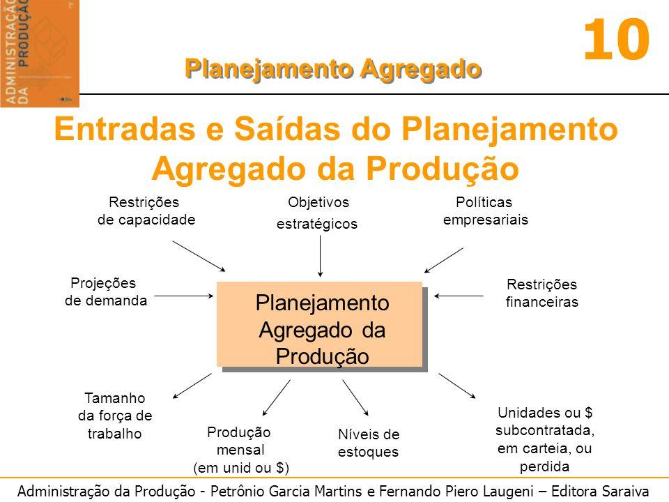 Administração da Produção - Petrônio Garcia Martins e Fernando Piero Laugeni – Editora Saraiva 10 Planejamento Agregado Planejamento das instalações Planejamento Agregado Programação Quadro temporal Programação Planejamento agregado Tempo Hierarquia de Decisões sobre Capacidade Ligações