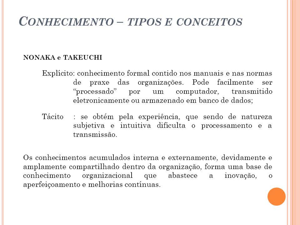 C ONHECIMENTO TÁCITO X EXPLICITO
