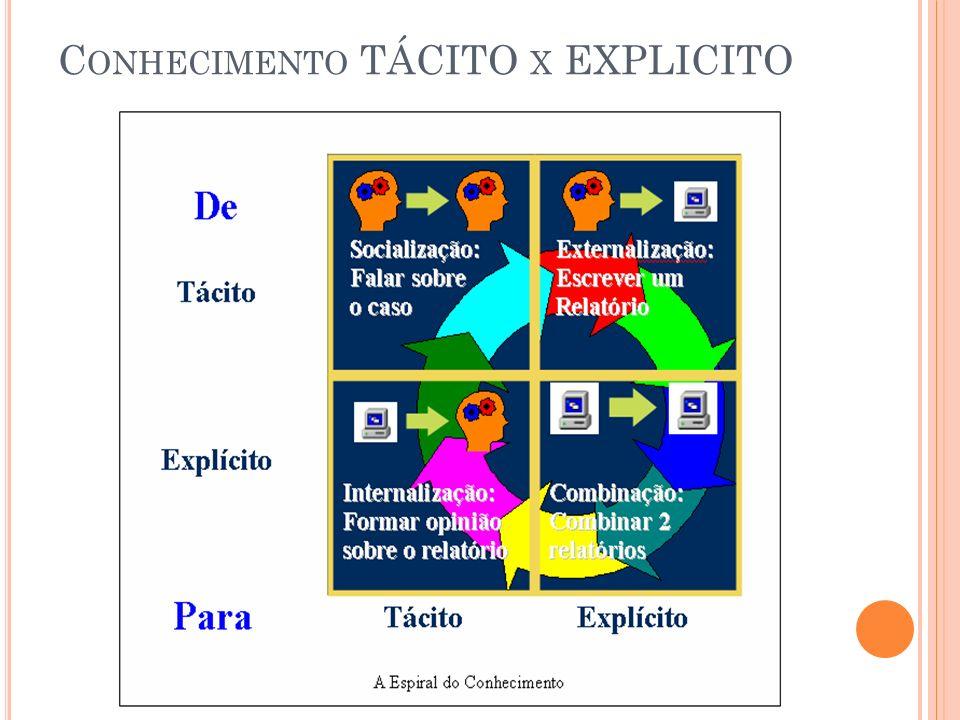 A TIVO I NTANGÍVEL Ativos intangíveis podem ser definidos como um conjunto estruturado de conhecimentos, práticas e atitudes da empresa que, interagindo com seus ativos tangíveis, contribui para a formação do valor das empresas.
