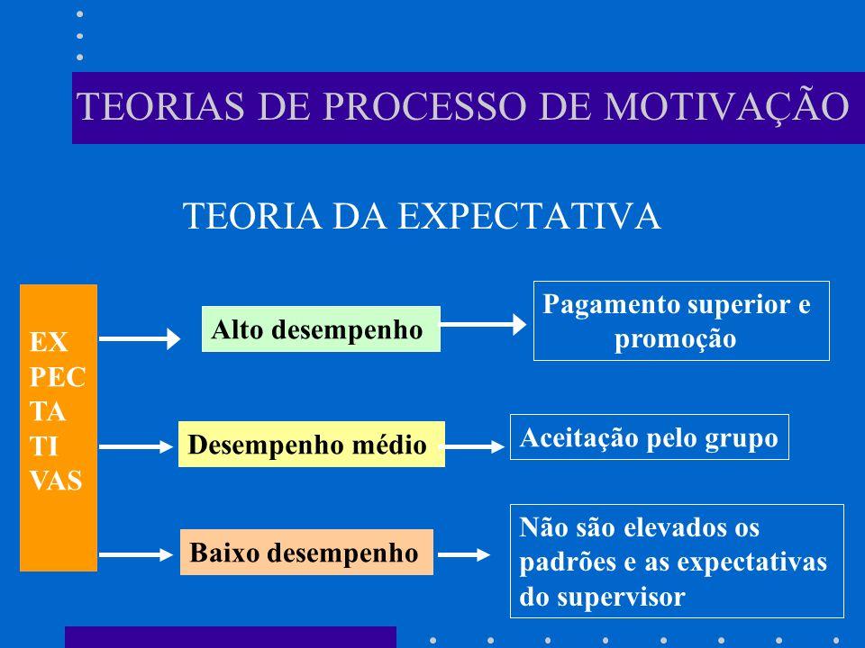 TEORIAS DE PROCESSO DE MOTIVAÇÃO TEORIA DA EXPECTATIVA EX PEC TA TI VAS Alto desempenho Pagamento superior e promoção Desempenho médio Aceitação pelo