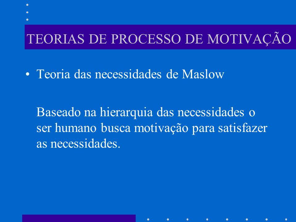 TEORIAS DE PROCESSO DE MOTIVAÇÃO Teoria das necessidades de Maslow Baseado na hierarquia das necessidades o ser humano busca motivação para satisfazer