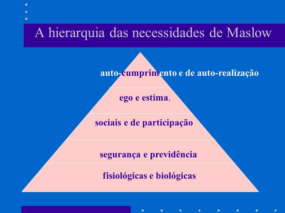 A hierarquia das necessidades de Maslow fisiológicas e biológicas segurança e previdência ego e estima. sociais e de participação auto-cumprimento e d