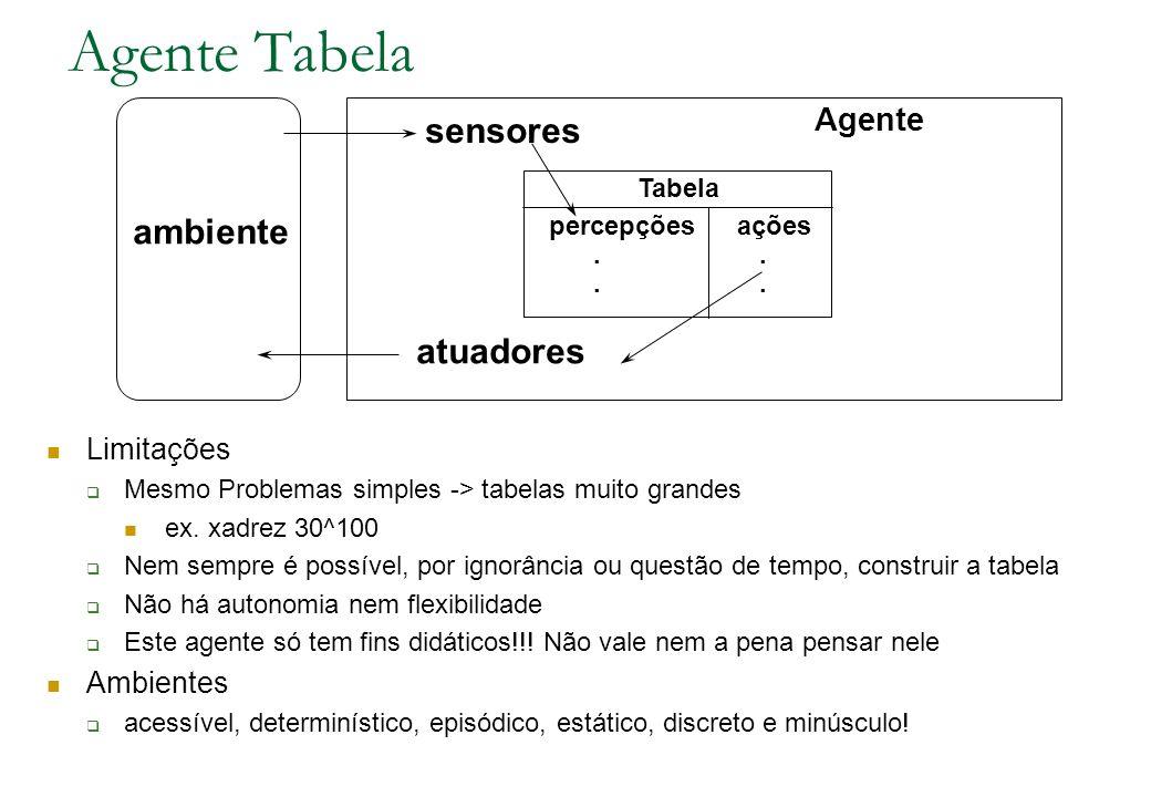 ambiente sensores atuadores Tabela percepçõesações.. Agente Agente Tabela Limitações Mesmo Problemas simples -> tabelas muito grandes ex. xadrez 30^10