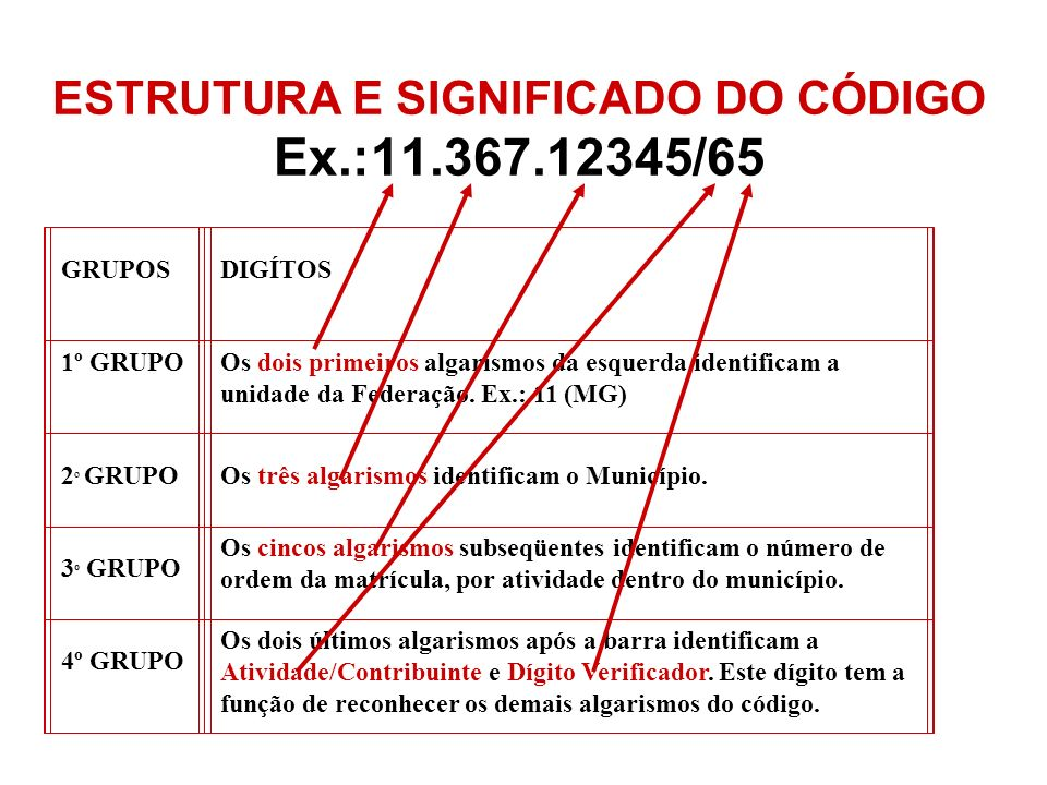 ESTRUTURA E SIGNIFICADO DO CÓDIGO Ex.:11.367.12345/65 GRUPOS DIGÍTOS 1º GRUPO Os dois primeiros algarismos da esquerda identificam a unidade da Federa