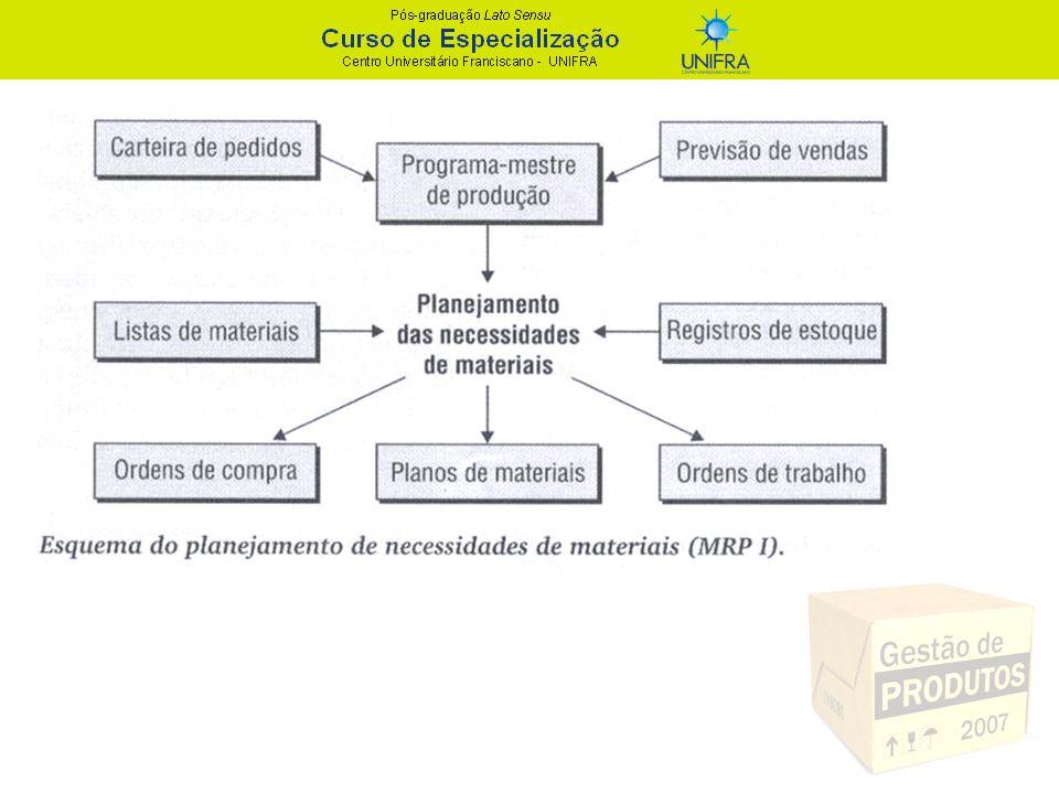 MRP II - Décadas de 80 e 90 - Manufacturing Resources Planning (Planejamento dos recursos de manufatura) - Conceito de planejamento expandido e integrado a outras partes da empresa.