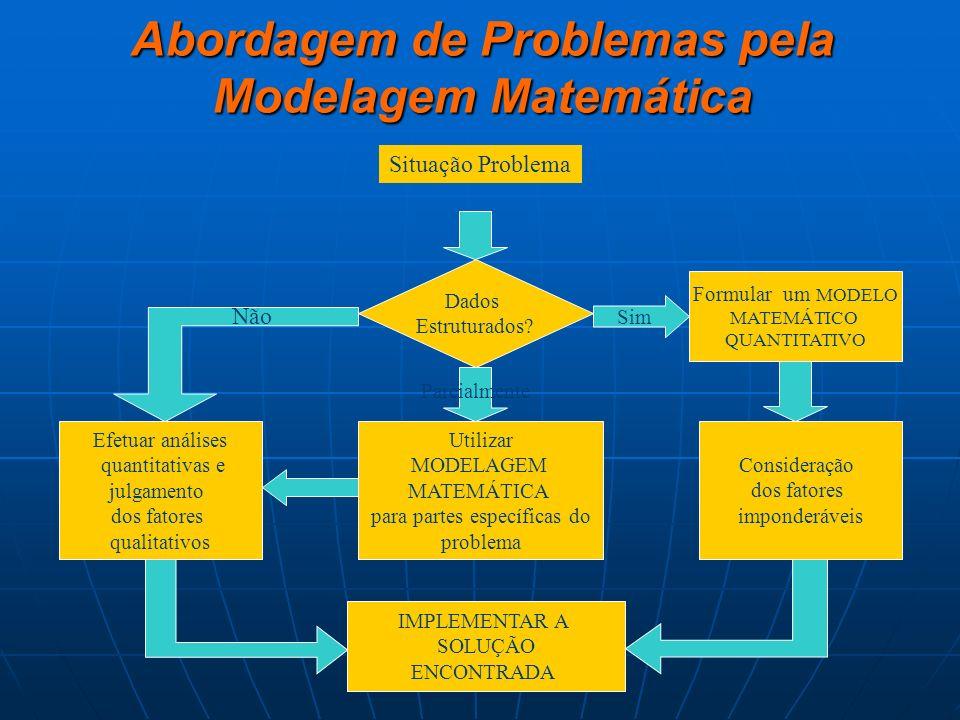 Abordagem de Problemas pela Modelagem Matemática Situação Problema Dados Estruturados? Formular um MODELO MATEMÁTICO QUANTITATIVO Efetuar análises qua