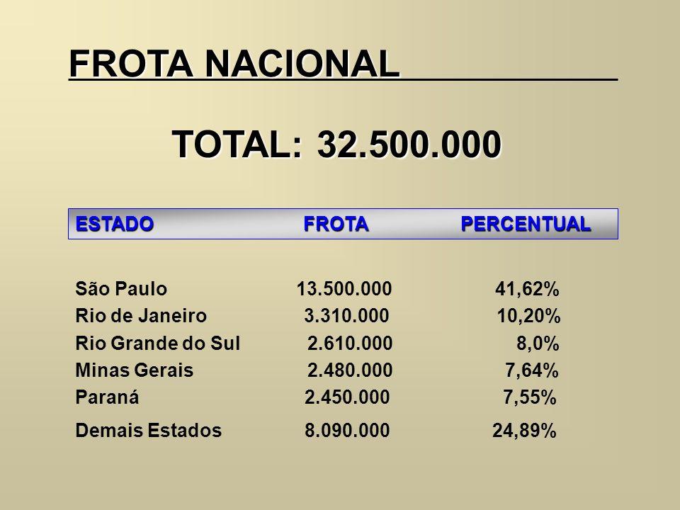 FROTA NACIONAL ESTADO FROTA PERCENTUAL São Paulo 13.500.000 41,62% Rio de Janeiro 3.310.000 10,20% Rio Grande do Sul 2.610.000 8,0% Minas Gerais 2.480