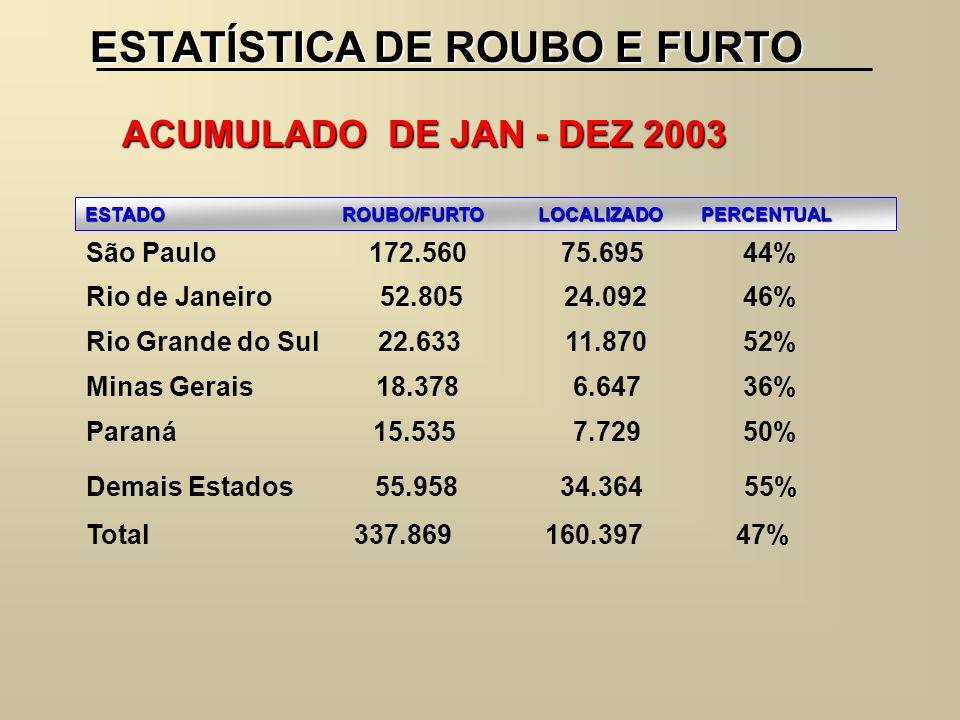 ESTATÍSTICA DE ROUBO E FURTO ACUMULADO DE JAN - DEZ 2003 ESTADO ROUBO/FURTO LOCALIZADO PERCENTUAL São Paulo 172.560 75.695 44% Rio de Janeiro 52.805 2