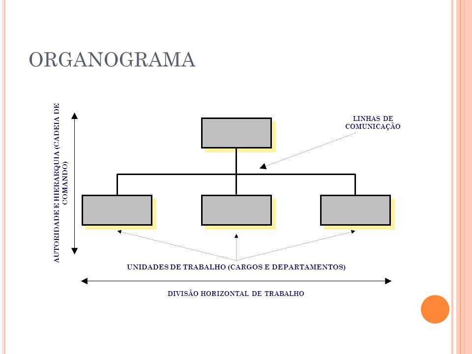 ORGANOGRAMA LINHAS DE COMUNICAÇÃO UNIDADES DE TRABALHO (CARGOS E DEPARTAMENTOS) DIVISÃO HORIZONTAL DE TRABALHO AUTORIDADE E HIERARQUIA (CADEIA DE COMA