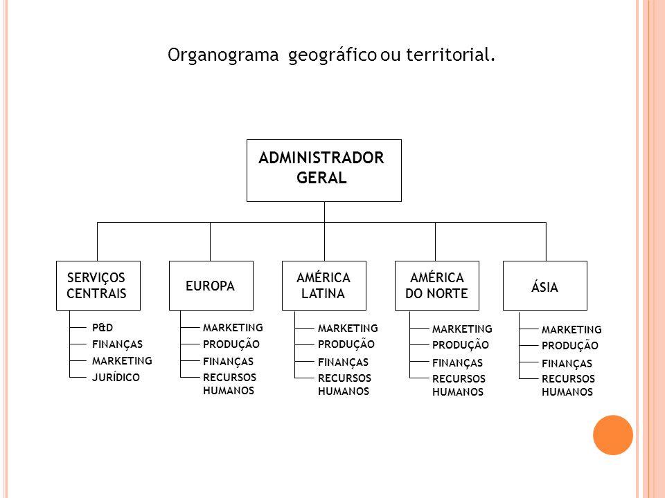 Organograma geográfico ou territorial. P&D FINANÇAS MARKETING JURÍDICO MARKETING PRODUÇÃO FINANÇAS RECURSOS HUMANOS SERVIÇOS CENTRAIS EUROPA AMÉRICA L