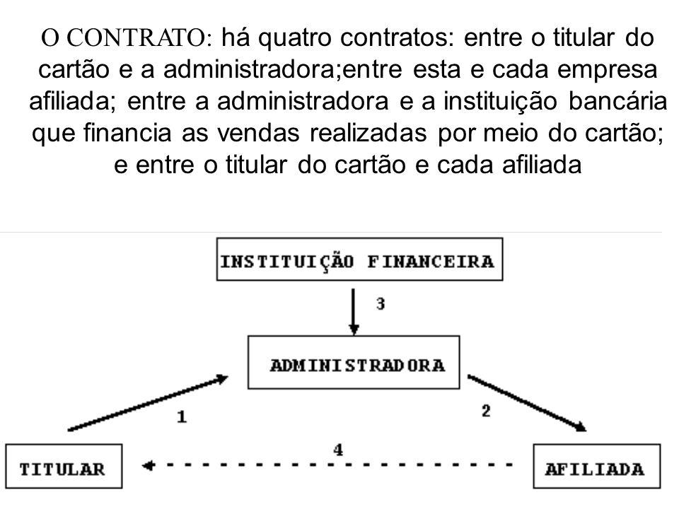 O CONTRATO: há quatro contratos: entre o titular do cartão e a administradora;entre esta e cada empresa afiliada; entre a administradora e a instituiç