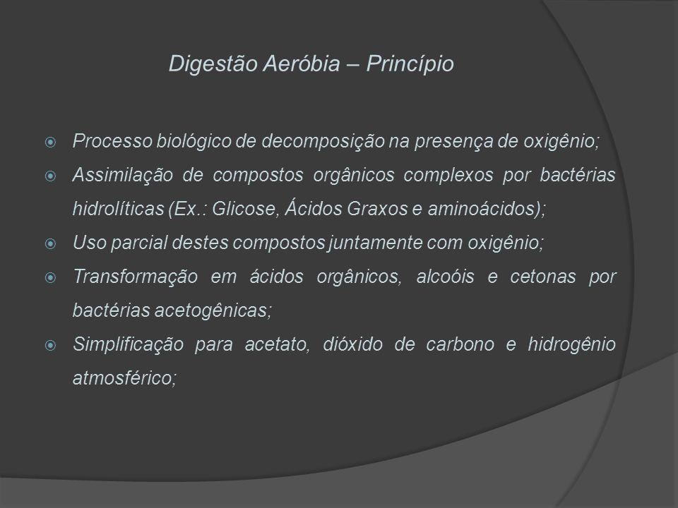 Digestão Aeróbia – Princípio Processo biológico de decomposição na presença de oxigênio; Assimilação de compostos orgânicos complexos por bactérias hi