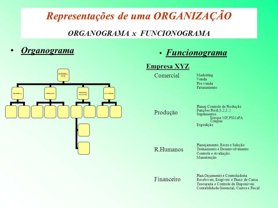 Representações de uma ORGANIZAÇÃO ORGANOGRAMA x FUNCIONOGRAMA Organograma EMPRESA XYZ COMERCIA L PRODUÇÃ O RECURSOS HUMANOS FINANCEIR O Empresa XYZ Co