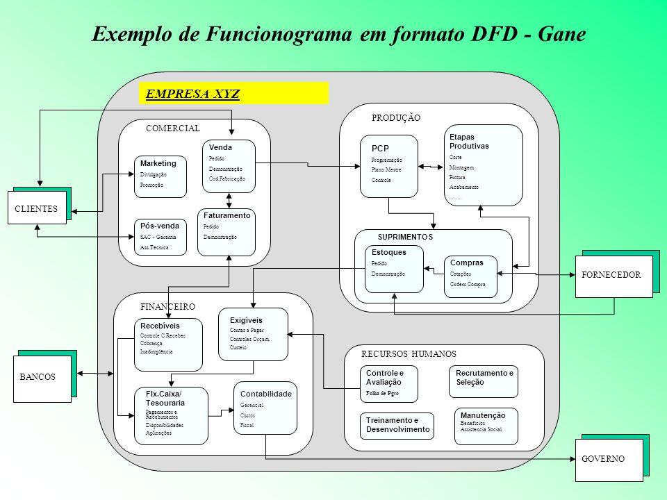 EMPRESA XYZ Exemplo de Funcionograma em formato DFD - Gane COMERCIAL PRODUÇÃO FINANCEIRO RECURSOS HUMANOS Contabilidade Gerencial Custos Fiscal Contro