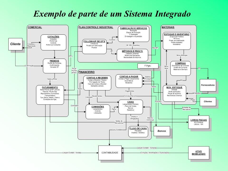 Exemplo de parte de um Sistema Integrado