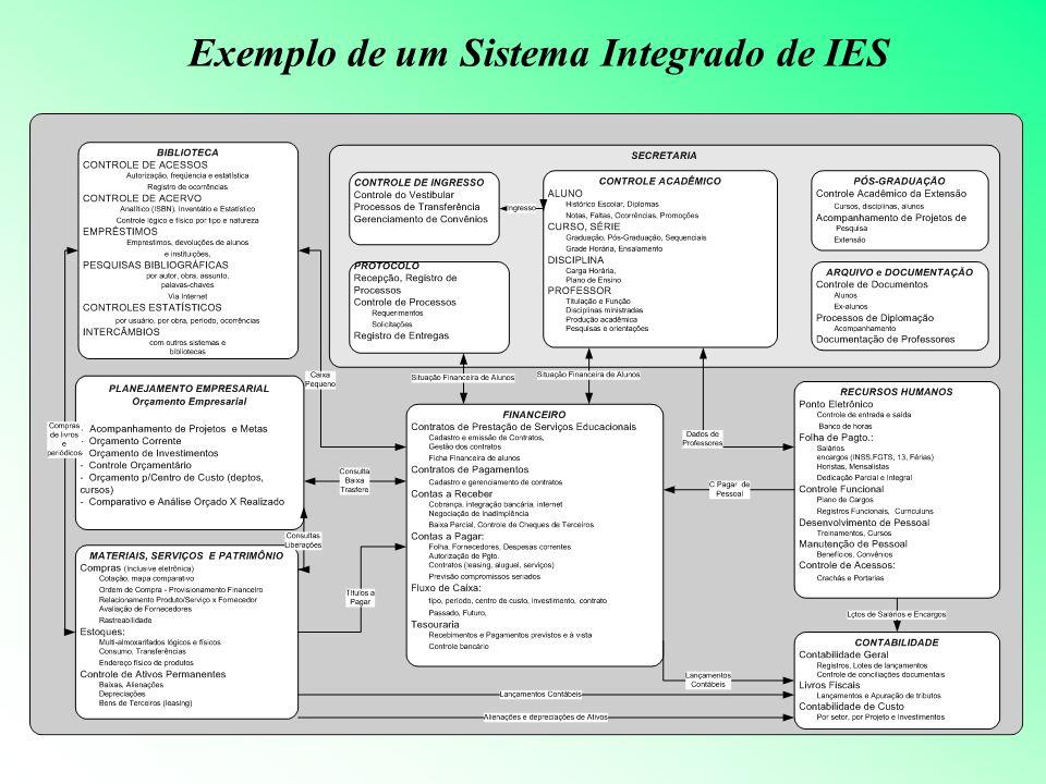 Exemplo de um Sistema Integrado de IES