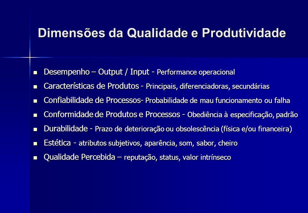 Dimensões da Qualidade e Produtividade Desempenho – Output / Input - Performance operacional Desempenho – Output / Input - Performance operacional Car