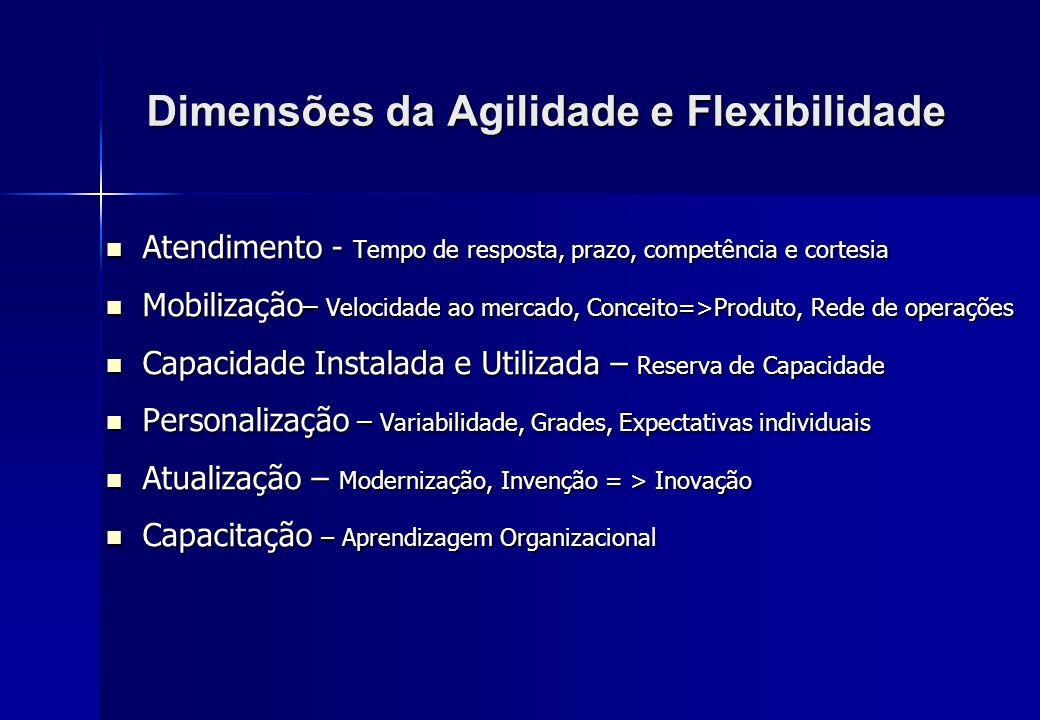 Dimensões da Agilidade e Flexibilidade Atendimento - Tempo de resposta, prazo, competência e cortesia Atendimento - Tempo de resposta, prazo, competên