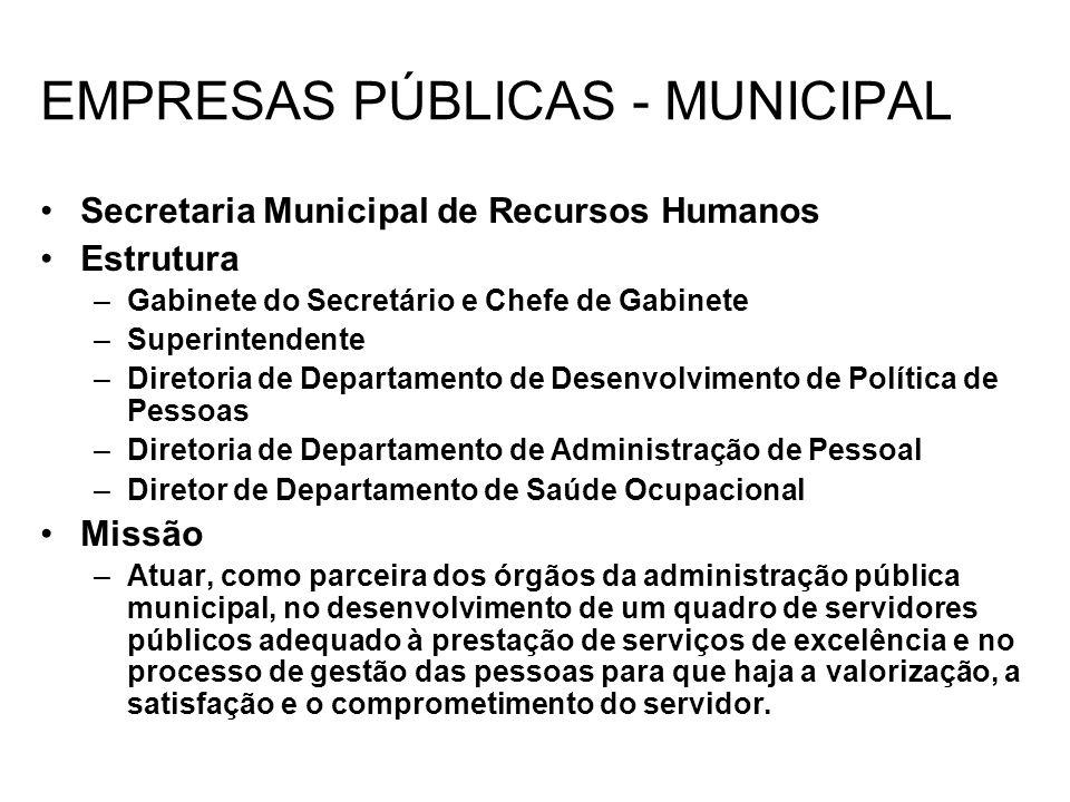 EMPRESAS PÚBLICAS - MUNICIPAL Secretaria Municipal de Recursos Humanos Estrutura –Gabinete do Secretário e Chefe de Gabinete –Superintendente –Diretor