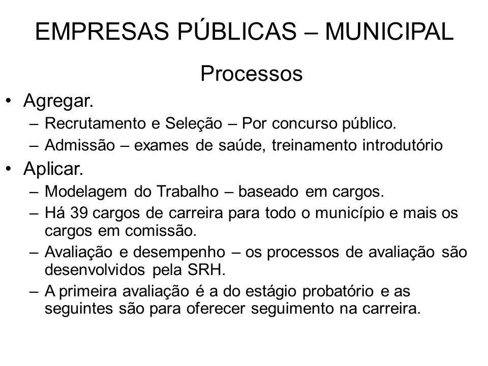 EMPRESAS PÚBLICAS – MUNICIPAL Processos Agregar. –Recrutamento e Seleção – Por concurso público. –Admissão – exames de saúde, treinamento introdutório