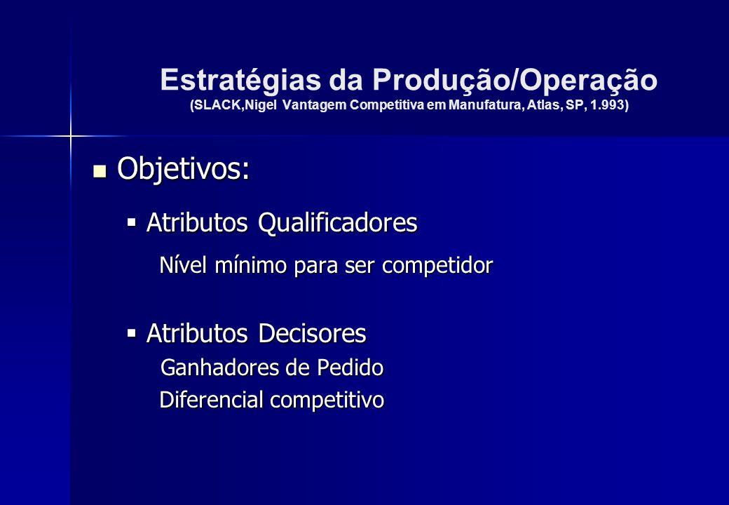 Estratégias da Produção/Operação (SLACK,Nigel Vantagem Competitiva em Manufatura, Atlas, SP, 1.993) Objetivos: Objetivos: Atributos Qualificadores Atr